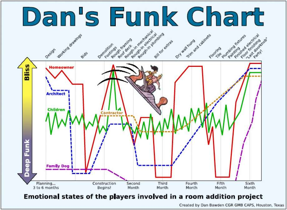 Dan's Funk Chart - Emotional states of the players involved in a room addition project