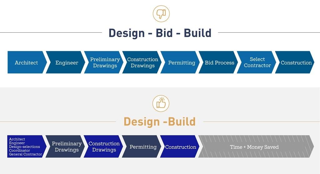 Design-build vs design-bid-build process steps comparison