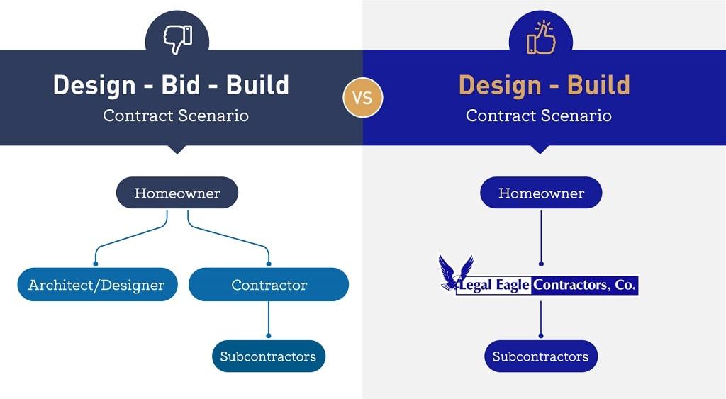 Design-build vs design-bid-build project delivery structure comparison